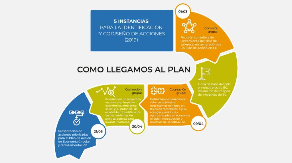Lanzamiento Plan de Acción en Economía Circular